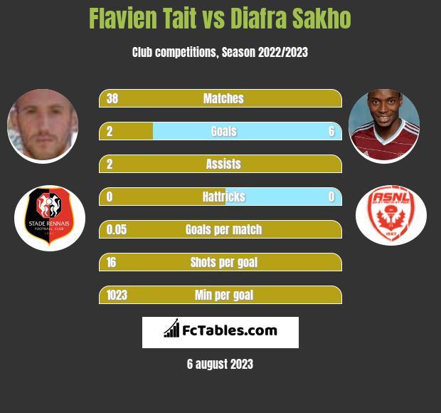 Flavien Tait vs Diafra Sakho infographic
