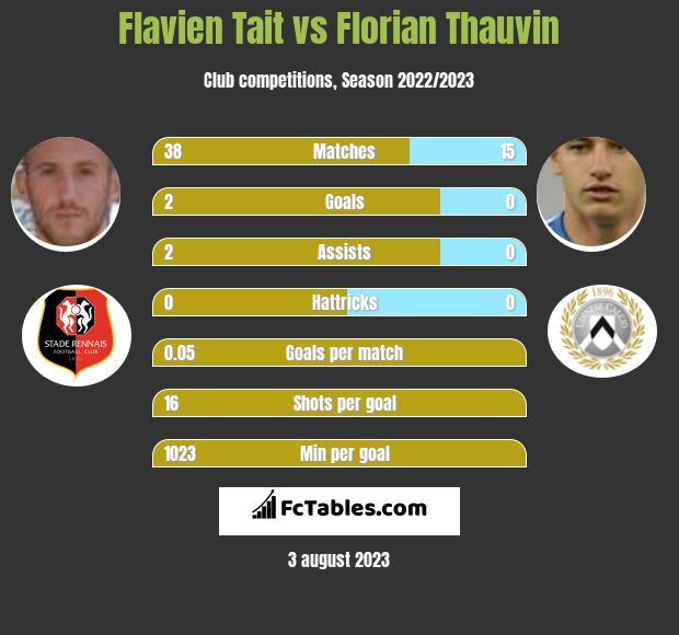 Flavien Tait vs Florian Thauvin infographic