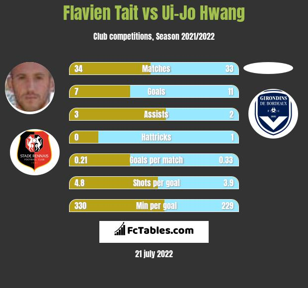 Flavien Tait vs Ui-Jo Hwang h2h player stats