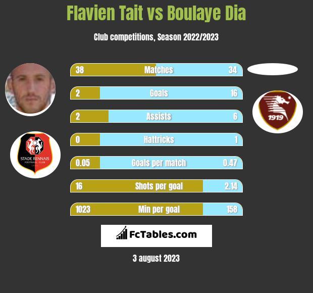 Flavien Tait vs Boulaye Dia infographic