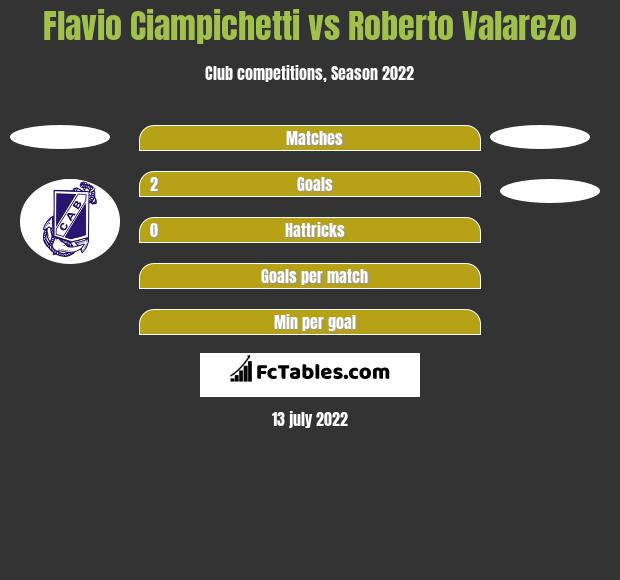 Flavio Ciampichetti vs Roberto Valarezo h2h player stats