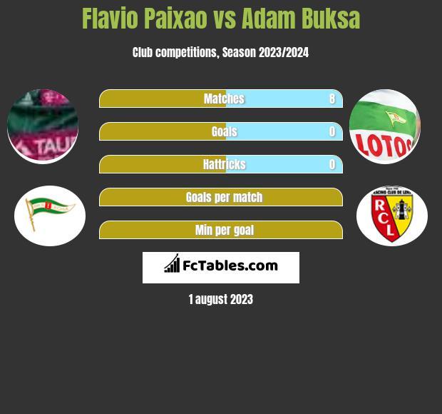 Flavio Paixao vs Adam Buksa h2h player stats