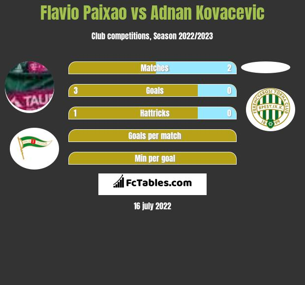 Flavio Paixao vs Adnan Kovacevic h2h player stats