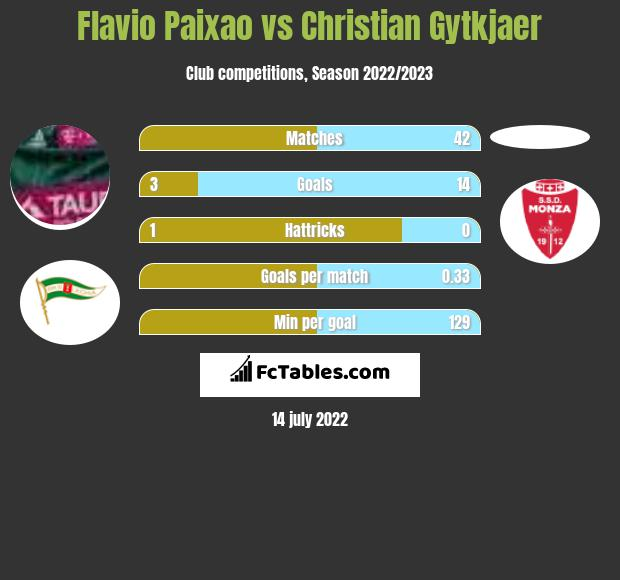 Flavio Paixao vs Christian Gytkjaer h2h player stats