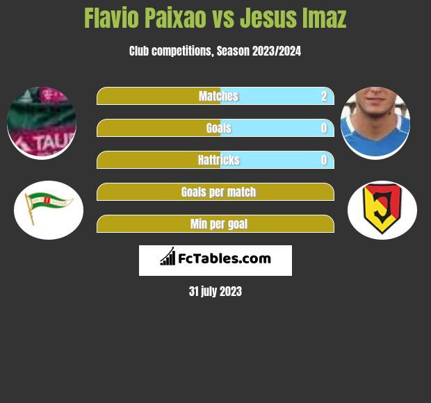 Flavio Paixao vs Jesus Imaz h2h player stats