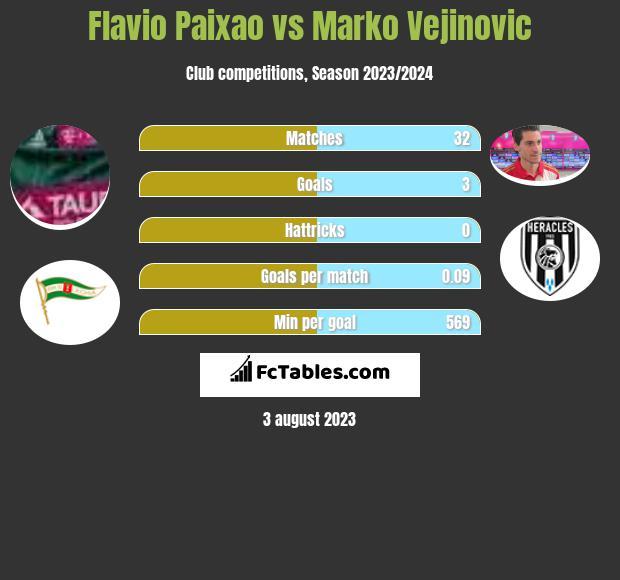 Flavio Paixao vs Marko Vejinovic infographic