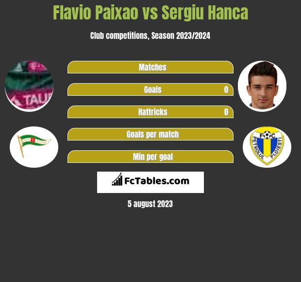 Flavio Paixao vs Sergiu Hanca h2h player stats