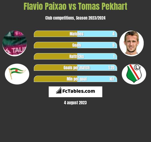 Flavio Paixao vs Tomas Pekhart h2h player stats