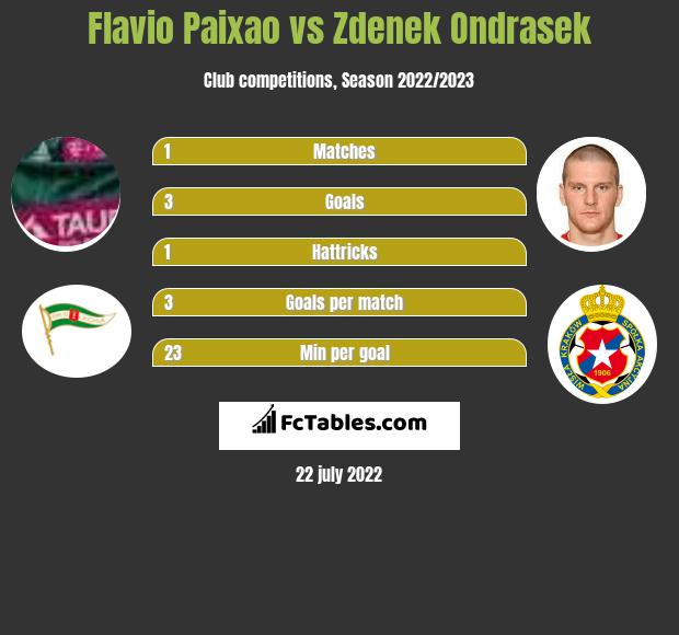Flavio Paixao infographic statistics for Lechia Gdansk