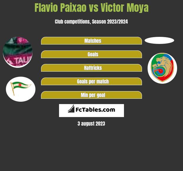 Flavio Paixao vs Victor Moya infographic