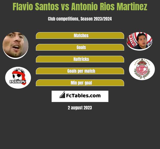 Flavio Santos vs Antonio Rios Martinez infographic