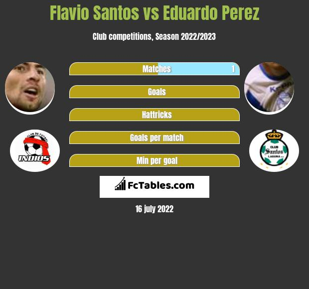 Flavio Santos vs Eduardo Perez infographic