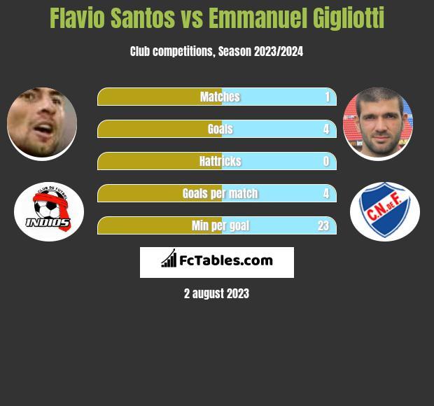 Flavio Santos vs Emmanuel Gigliotti infographic