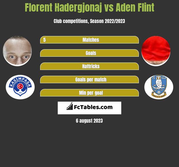 Florent Hadergjonaj vs Aden Flint infographic