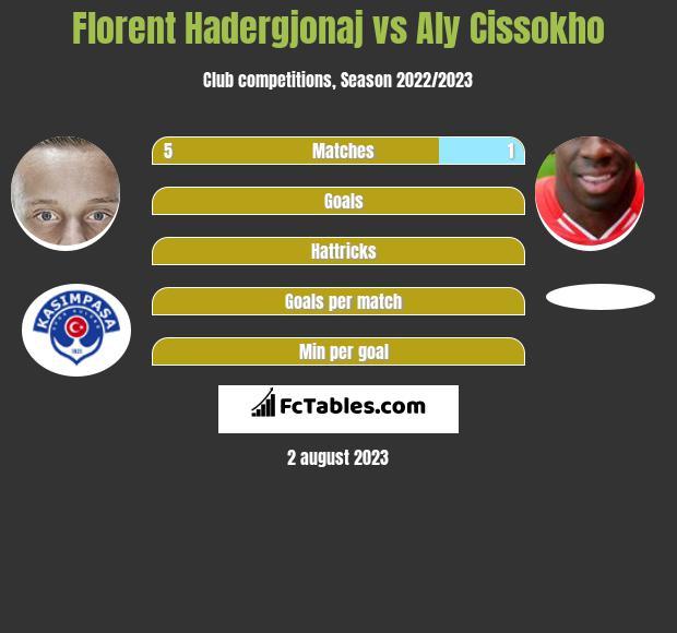 Florent Hadergjonaj vs Aly Cissokho infographic