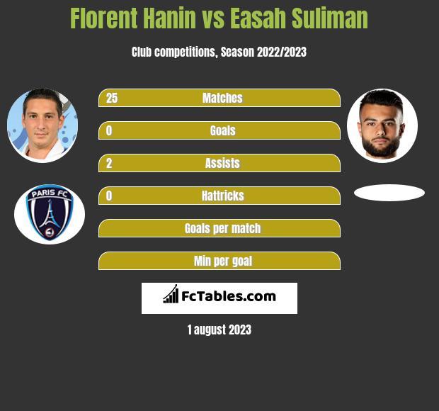 Florent Hanin vs Easah Suliman infographic
