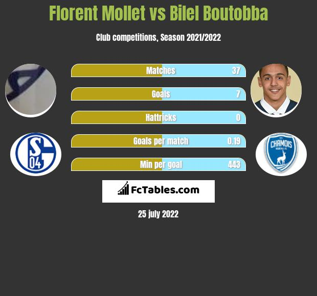 Florent Mollet infographic statistics for Montpellier