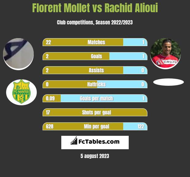 Florent Mollet vs Rachid Alioui infographic