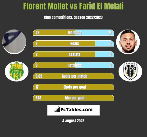 Florent Mollet vs Farid El Melali infographic