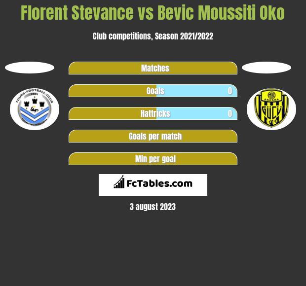 Florent Stevance vs Bevic Moussiti Oko h2h player stats