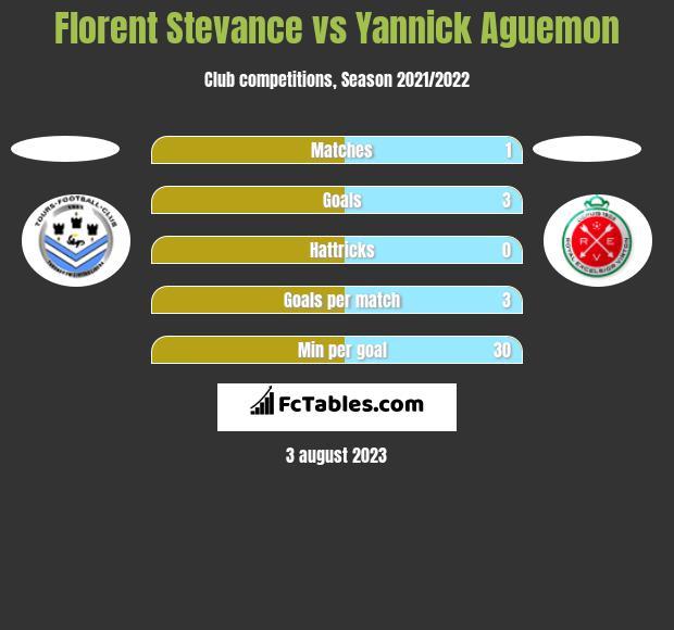 Florent Stevance vs Yannick Aguemon h2h player stats