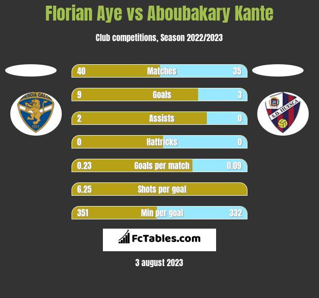 Florian Aye vs Aboubakary Kante h2h player stats