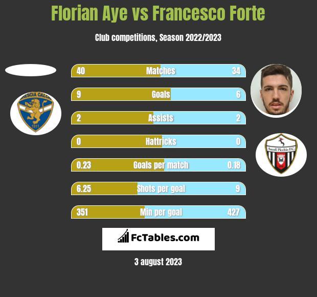 Florian Aye vs Francesco Forte h2h player stats
