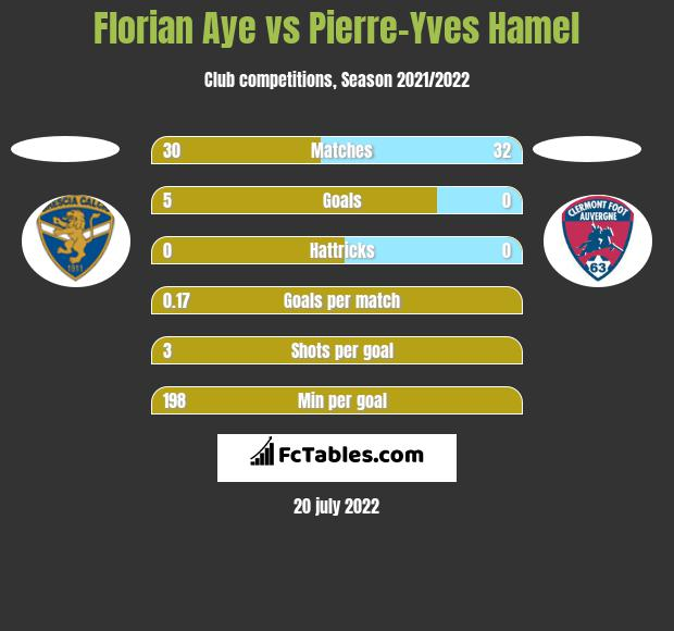 Florian Aye vs Pierre-Yves Hamel h2h player stats