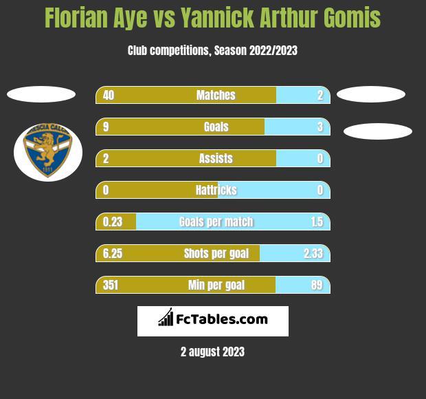 Florian Aye vs Yannick Arthur Gomis h2h player stats