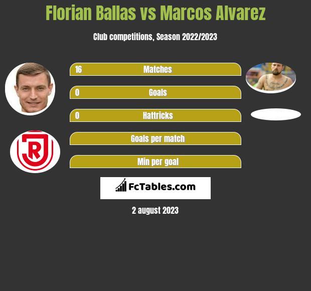 Florian Ballas vs Marcos Alvarez infographic