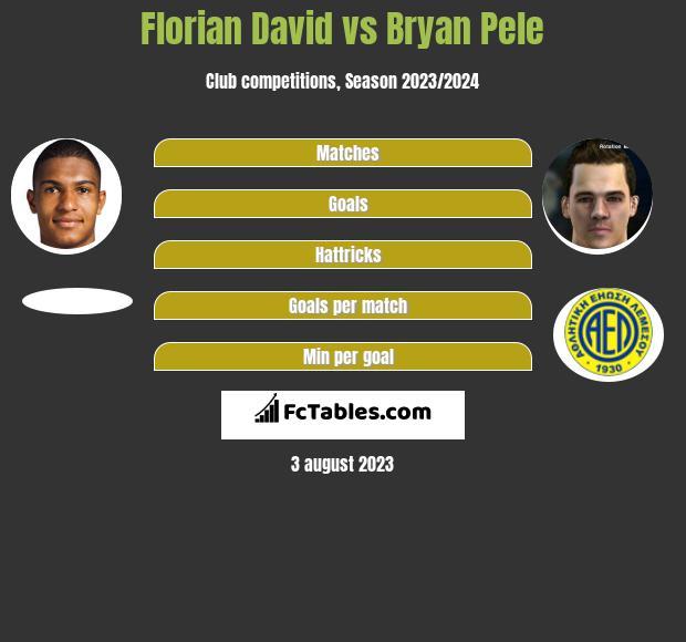 Florian David vs Bryan Pele h2h player stats