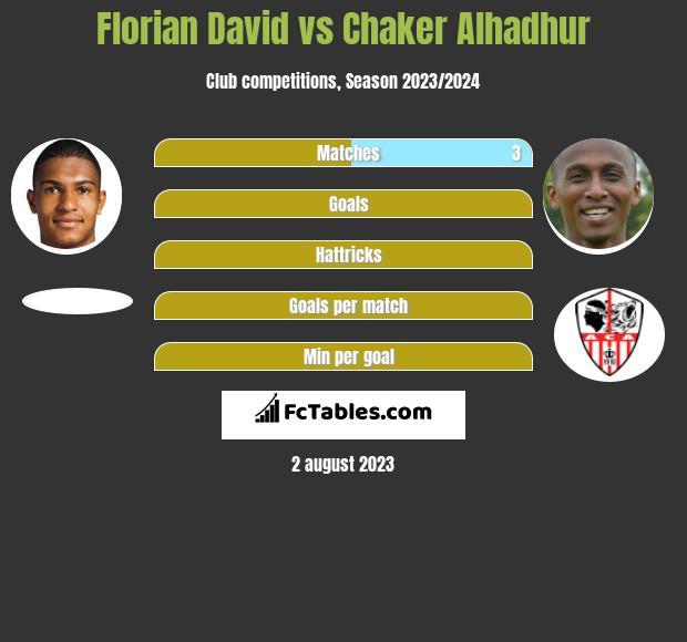 Florian David vs Chaker Alhadhur h2h player stats