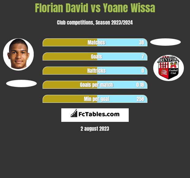 Florian David vs Yoane Wissa h2h player stats