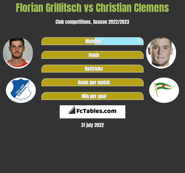 Florian Grillitsch vs Christian Clemens infographic