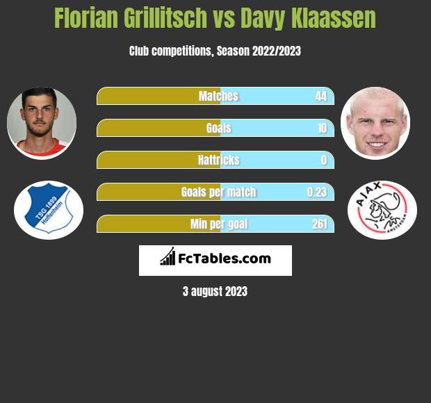 Florian Grillitsch vs Davy Klaassen infographic