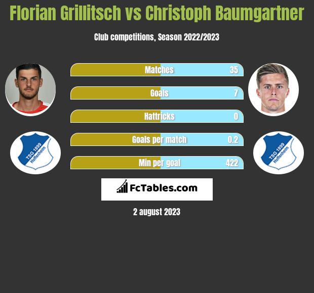 Florian Grillitsch vs Christoph Baumgartner infographic