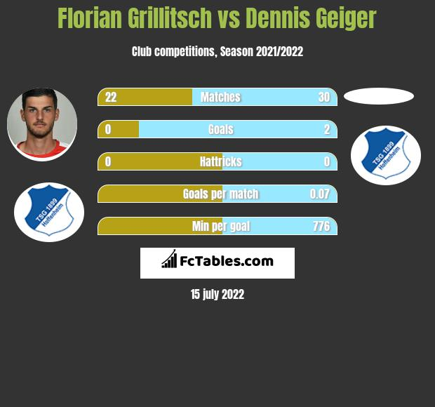 Florian Grillitsch vs Dennis Geiger infographic