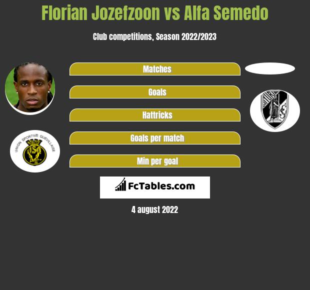 Florian Jozefzoon infographic statistics for Nottingham Forest