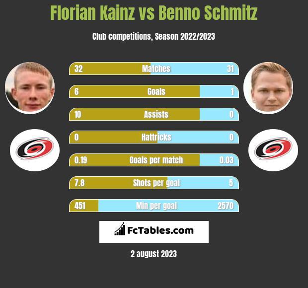 Florian Kainz vs Benno Schmitz infographic