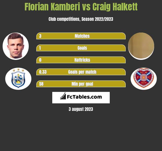 Florian Kamberi vs Craig Halkett h2h player stats