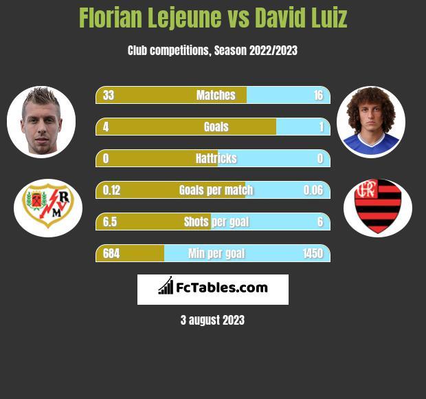 Florian Lejeune vs David Luiz infographic