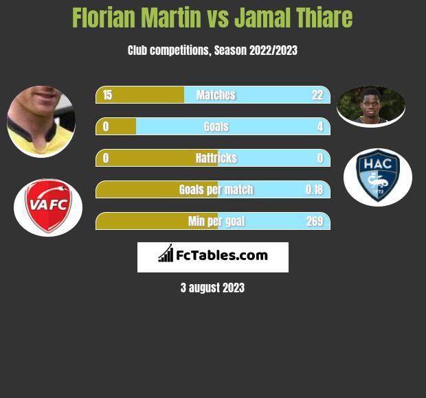 Florian Martin vs Jamal Thiare h2h player stats