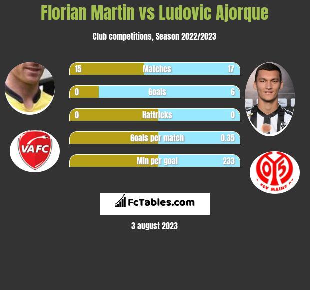 Florian Martin vs Ludovic Ajorque h2h player stats