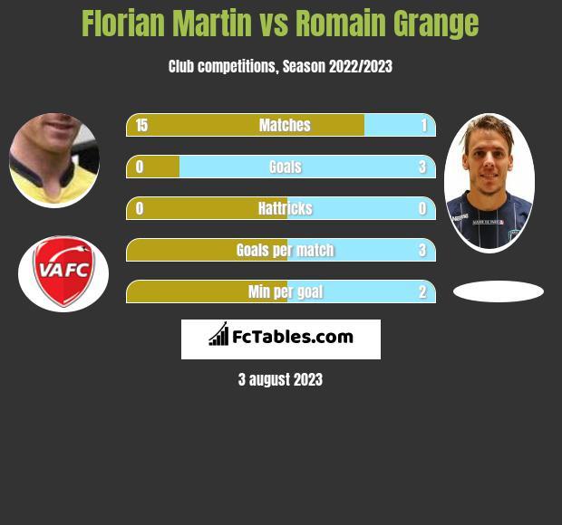 Florian Martin vs Romain Grange h2h player stats