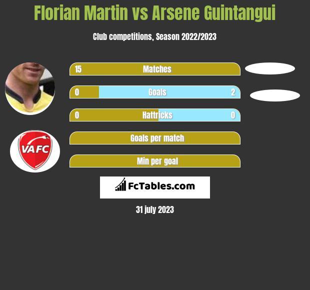 Florian Martin vs Arsene Guintangui infographic