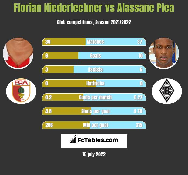 Florian Niederlechner vs Alassane Plea h2h player stats