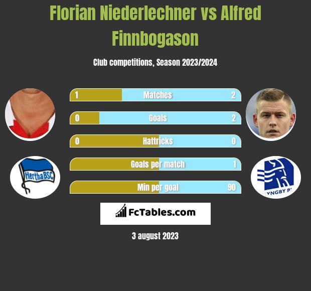 Florian Niederlechner vs Alfred Finnbogason infographic