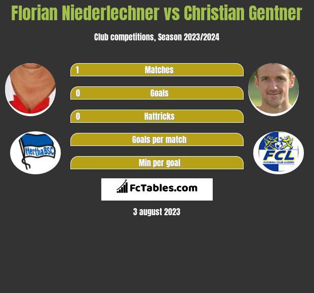 Florian Niederlechner vs Christian Gentner infographic