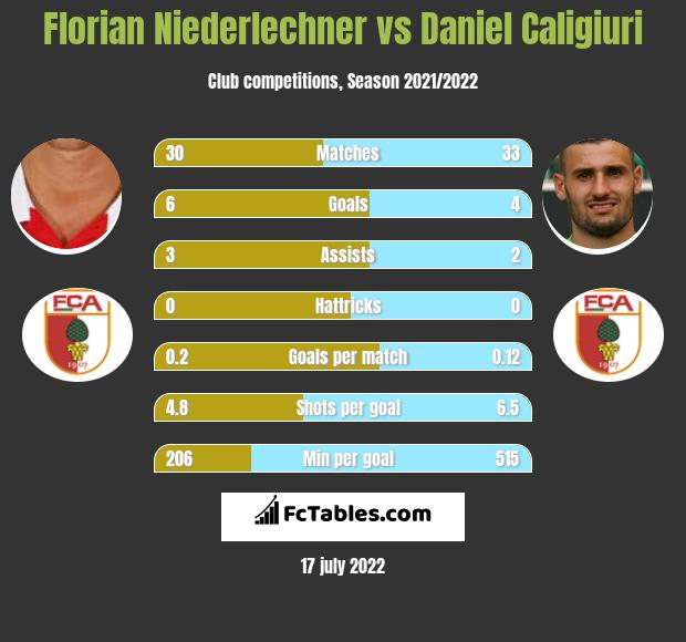 Florian Niederlechner vs Daniel Caligiuri h2h player stats