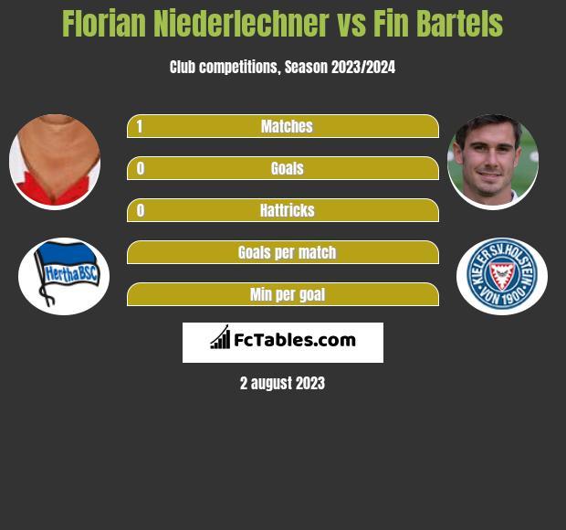 Florian Niederlechner vs Fin Bartels h2h player stats